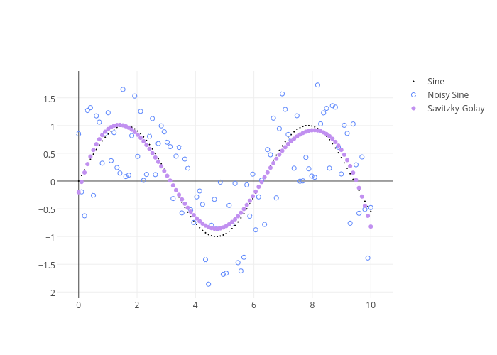 Sine, Noisy Sine, Savitzky-Golay | scatter chart made by Adamkulidjian | plotly