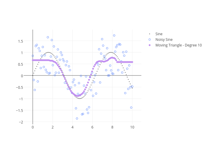 Sine, Noisy Sine, Moving Triangle - Degree 10 | scatter chart made by Adamkulidjian | plotly