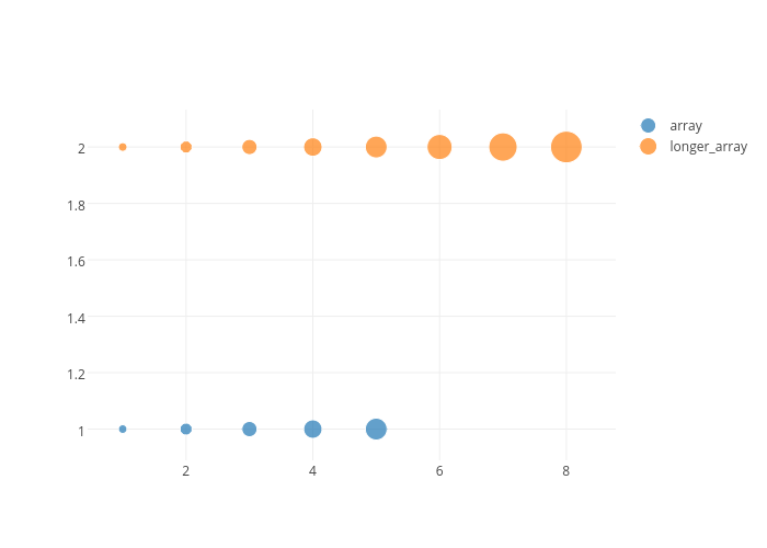 Numpy Append | plotly