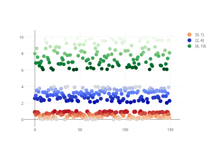 [0, 1], [2, 4], [6, 10] | scatter chart made by Adamkulidjian | plotly