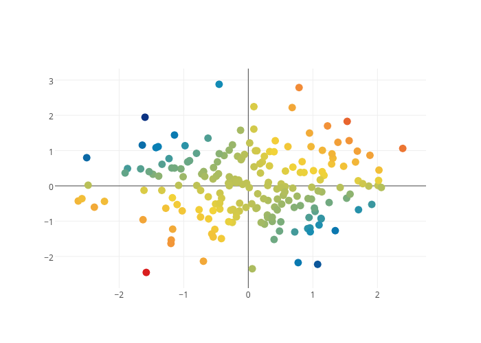 Normally Sampled Points | scatter chart made by Adamkulidjian | plotly