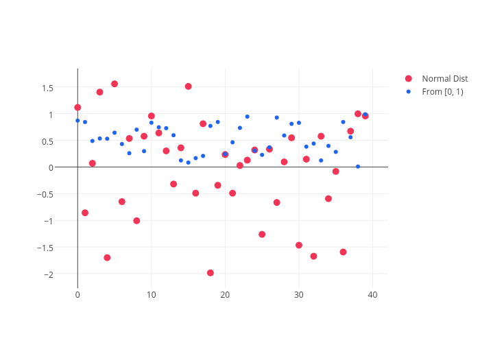 Normal Dist vs From [0, 1) | scatter chart made by Adamkulidjian | plotly