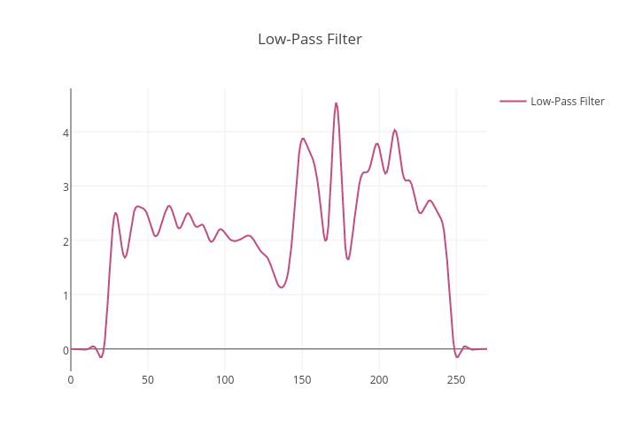 Low-Pass Filter | line chart made by Adamkulidjian | plotly