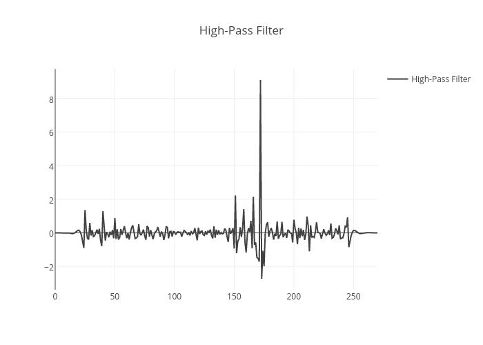 High-Pass Filter | line chart made by Adamkulidjian | plotly