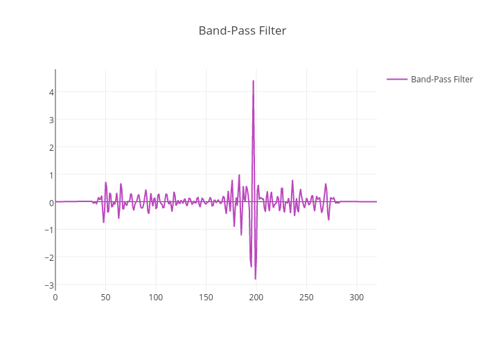 Band-Pass Filter | line chart made by Adamkulidjian | plotly