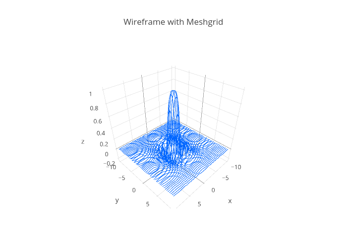 Numpy Meshgrid | plotly