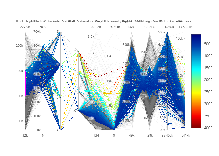 parcoords made by Adamkulidjian | plotly