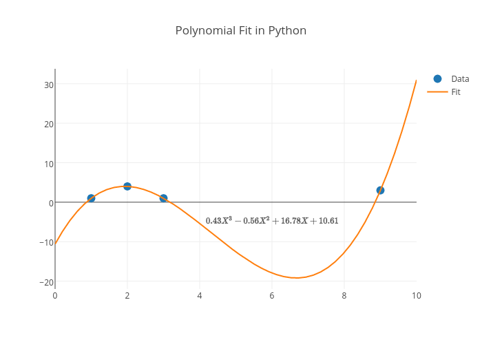 Polynomial Fit in Python | scatter chart made by Adamkulidjian | plotly