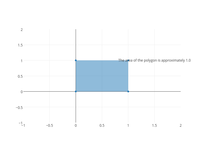 filled scatter chart made by Adamkulidjian | plotly