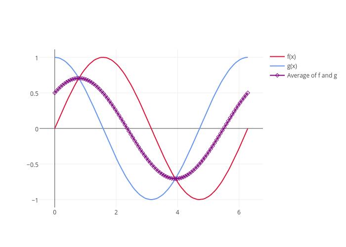 f(x), g(x), Average of f and g | line chart made by Adamkulidjian | plotly