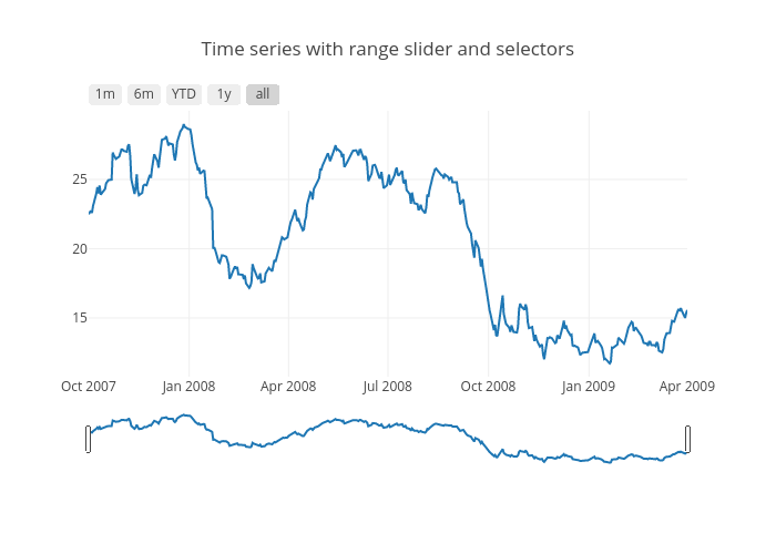 Time series with range slider and selectors | scatter chart made by Adamkulidjian | plotly