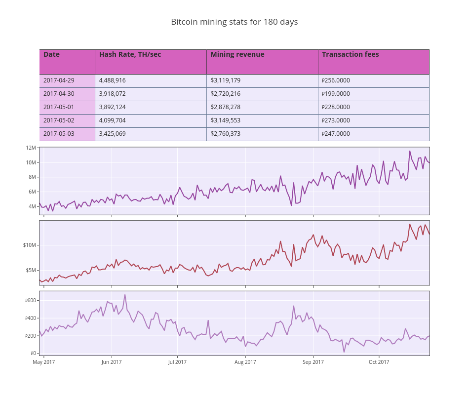 Bitcoin mining stats for 180 days | table made by Adamkulidjian | plotly