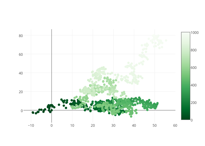 Random Walk | scatter chart made by Adamkulidjian | plotly