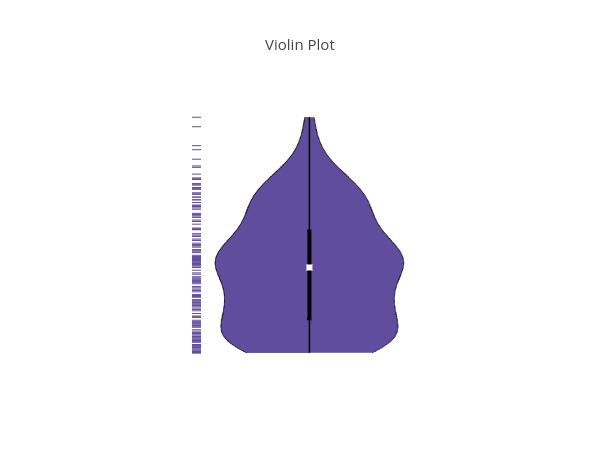 Violin Plot | filled line chart made by Adamkulidjian | plotly