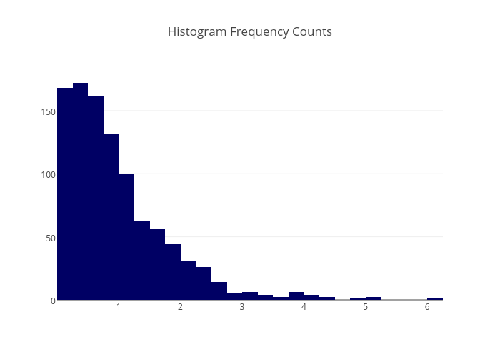 Histogram Frequency Counts | histogram made by Adamkulidjian | plotly
