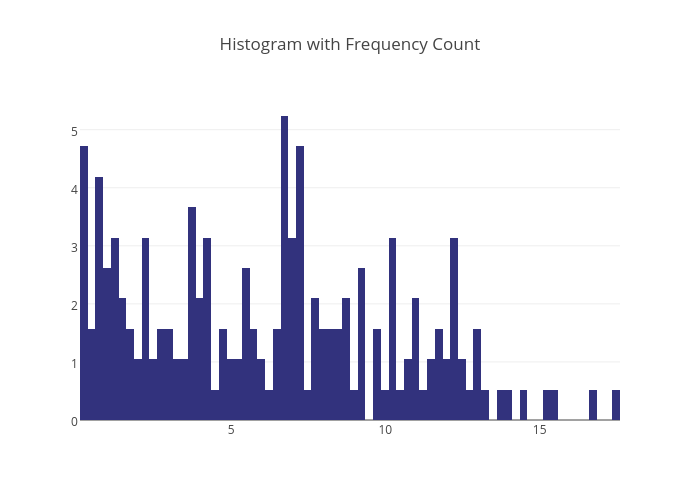 Histogram with Frequency Count | histogram made by Adamkulidjian | plotly