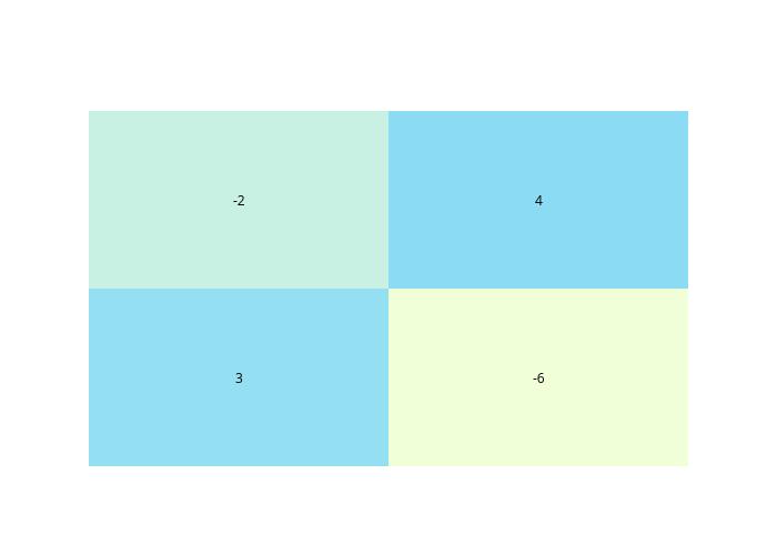 heatmap made by Adamkulidjian | plotly