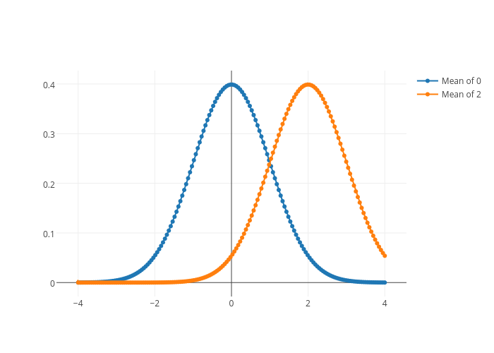 T-Test in Python  | plotly