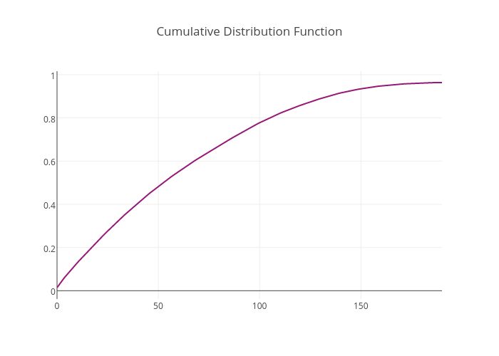 Cumulative Distribution Function | scatter chart made by Adamkulidjian | plotly