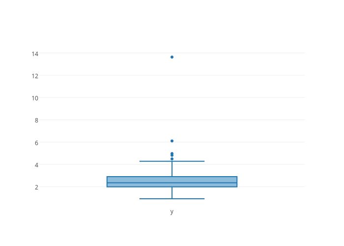 box plot made by Adamkulidjian | plotly