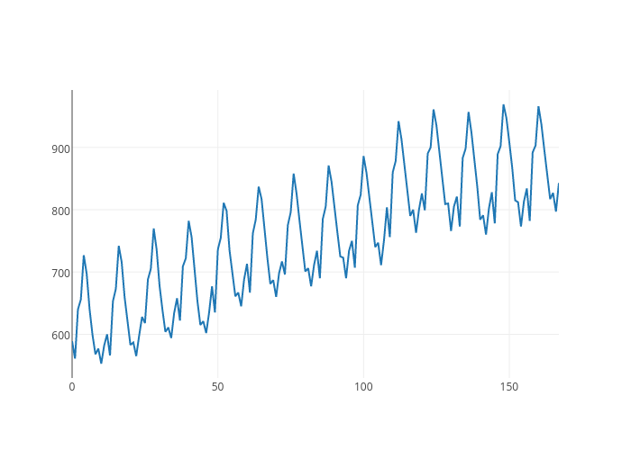 line chart made by Adamkulidjian | plotly