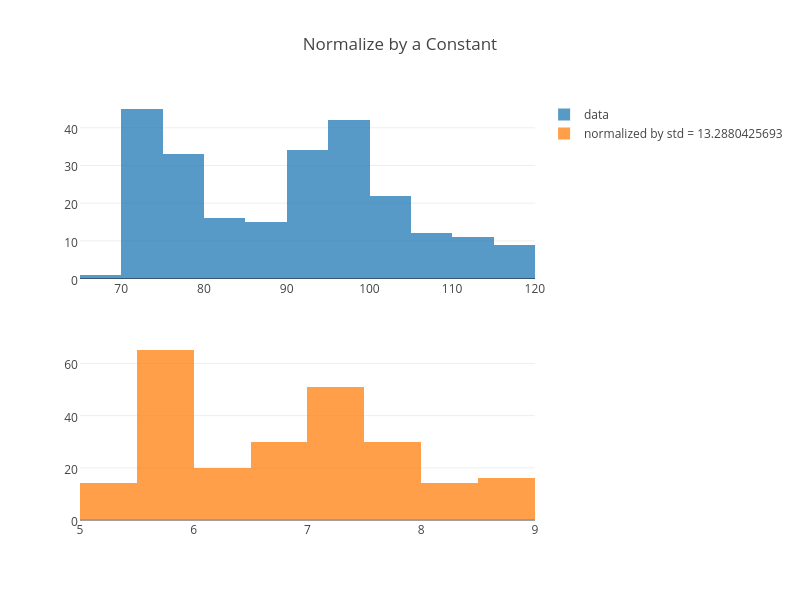 Normalize by a Constant | histogram made by Adamkulidjian | plotly
