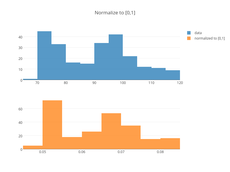 Normalize to [0,1] | histogram made by Adamkulidjian | plotly