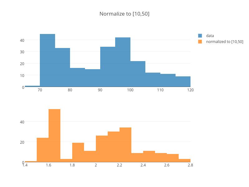 Normalize to [10,50] | histogram made by Adamkulidjian | plotly