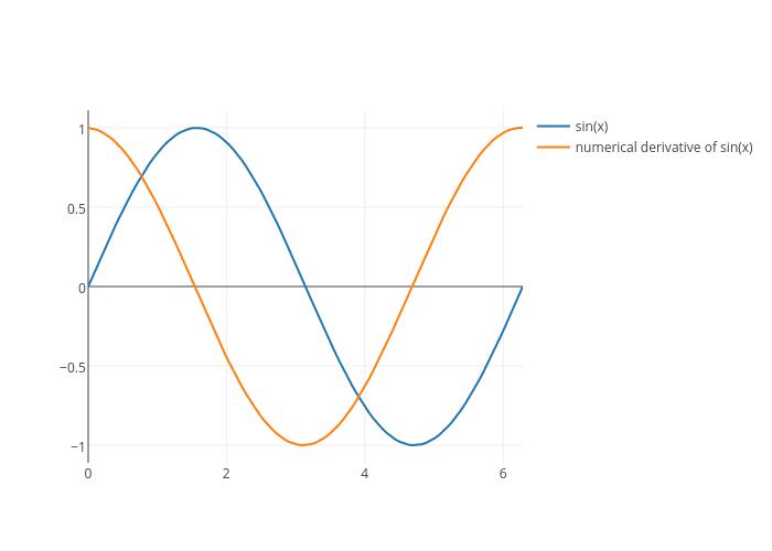 sin(x) vs numerical derivative of sin(x) |  made by Adamkulidjian | plotly