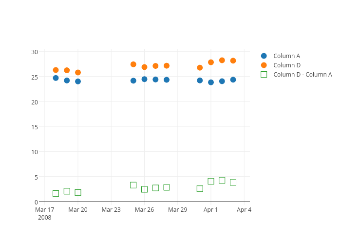 Column A, Column D, Column D - Column A | scatter chart made by Adamkulidjian | plotly