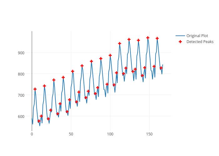 Original Plot vs Detected Peaks | line chart made by Adamkulidjian | plotly