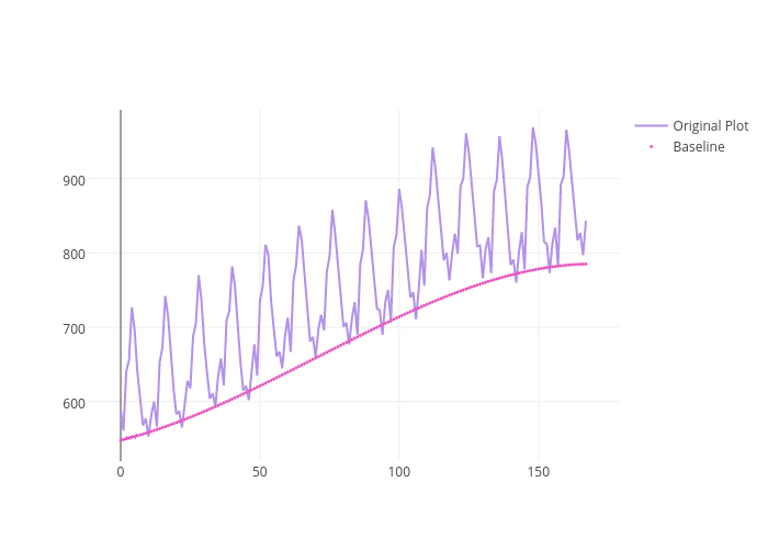 Original Plot vs Baseline | line chart made by Adamkulidjian | plotly