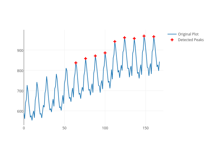 Peak Finding in Python | plotly