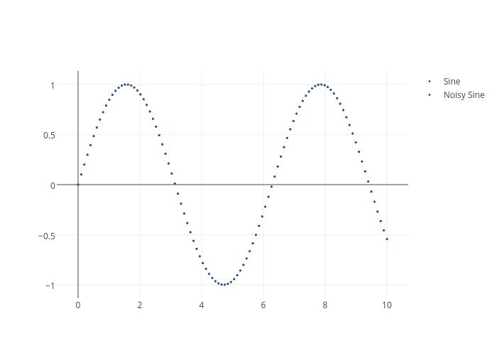 Sine vs Noisy Sine | scatter chart made by Adamkulidjian | plotly