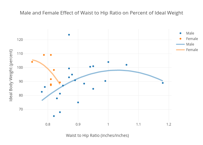 Male And Female Effect Of Waist To Hip Ratio On Percent Of Ideal