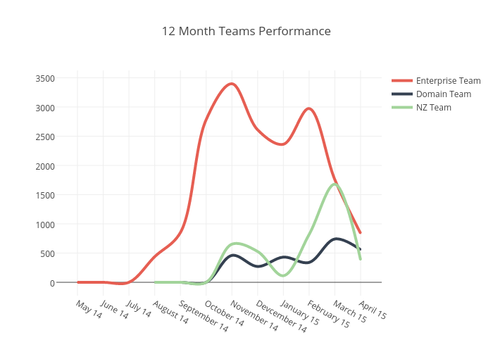 12 Month Teams Performance