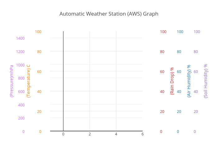 Automatic Weather Station (AWS) Graph | scatter chart made by Adriesentosa | plotly
