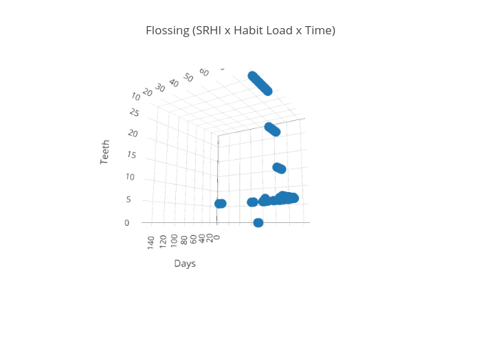 Flossing (SRHI x Habit Load x Time) | scatter3d made by Agdragon01 | plotly