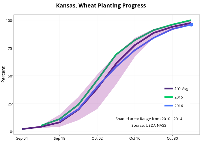 Kansas, Wheat Planting Progress  | line chart made by Agmanager | plotly