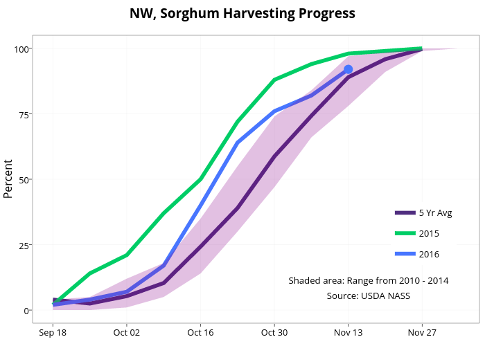 NW, Sorghum Harvesting Progress  | line chart made by Agmanager | plotly