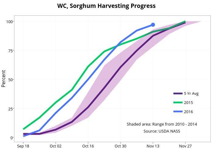 WC, Sorghum Harvesting Progress  | line chart made by Agmanager | plotly