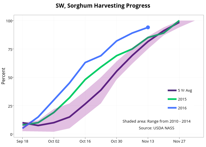 SW, Sorghum Harvesting Progress  | line chart made by Agmanager | plotly
