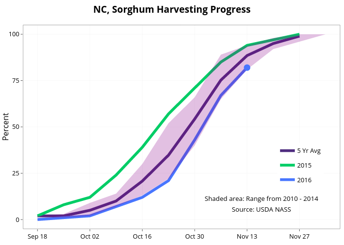 NC, Sorghum Harvesting Progress  | line chart made by Agmanager | plotly
