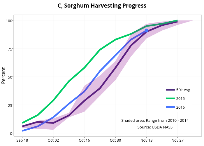 C, Sorghum Harvesting Progress    line chart made by Agmanager   plotly