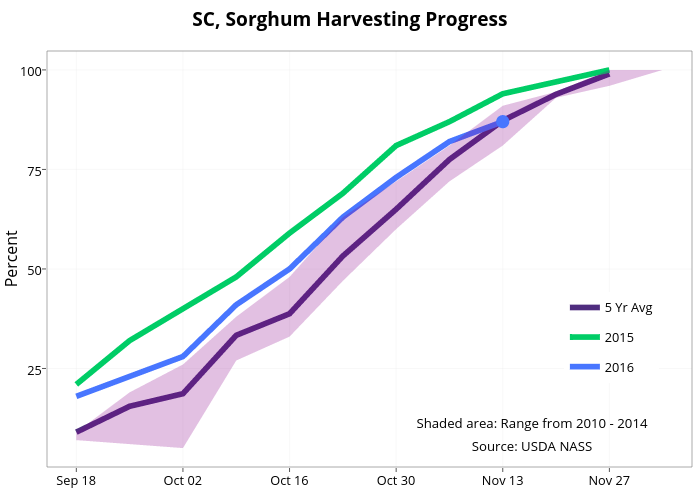 SC, Sorghum Harvesting Progress  | line chart made by Agmanager | plotly