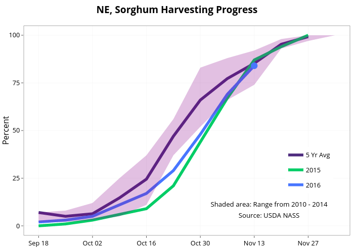 NE, Sorghum Harvesting Progress  | line chart made by Agmanager | plotly