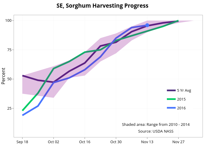SE, Sorghum Harvesting Progress  | line chart made by Agmanager | plotly