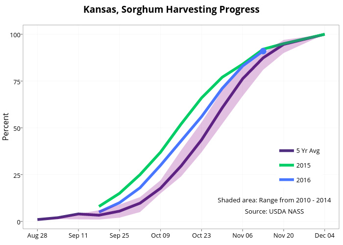 Kansas, Sorghum Harvesting Progress  | line chart made by Agmanager | plotly