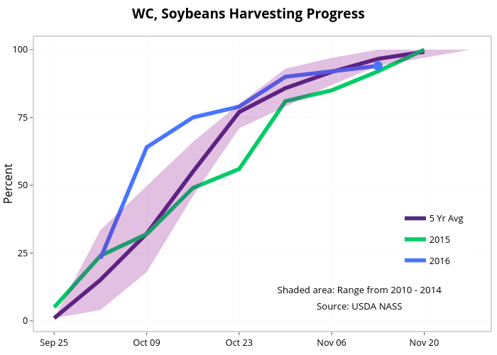 WC, Soybeans Harvesting Progress  | line chart made by Agmanager | plotly