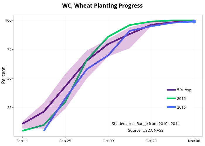 WC, Wheat Planting Progress  | line chart made by Agmanager | plotly